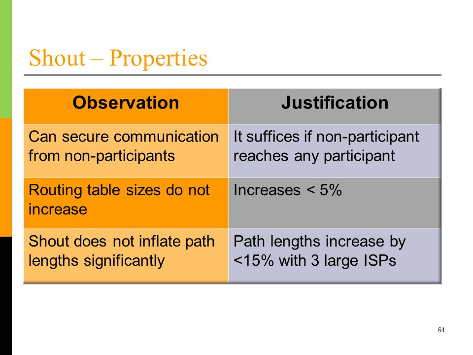 Shout – Properties Observation Justification