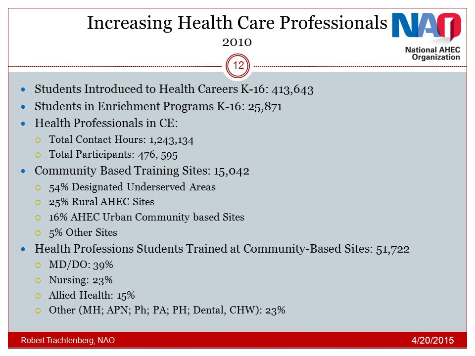 Increasing Health Care Professionals 2010