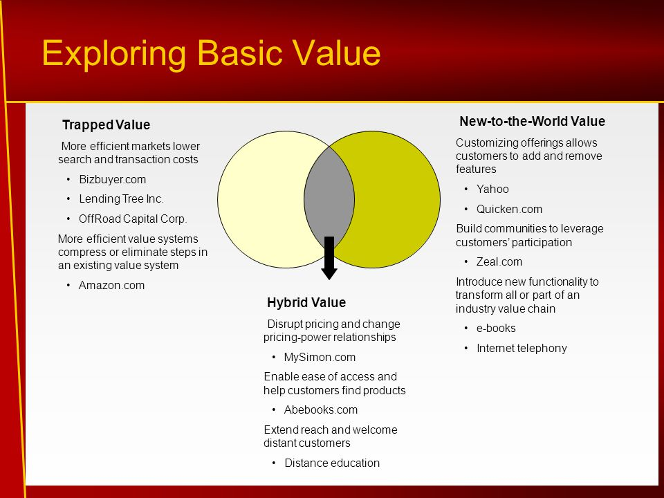 Exploring Basic Value New-to-the-World Value Trapped Value