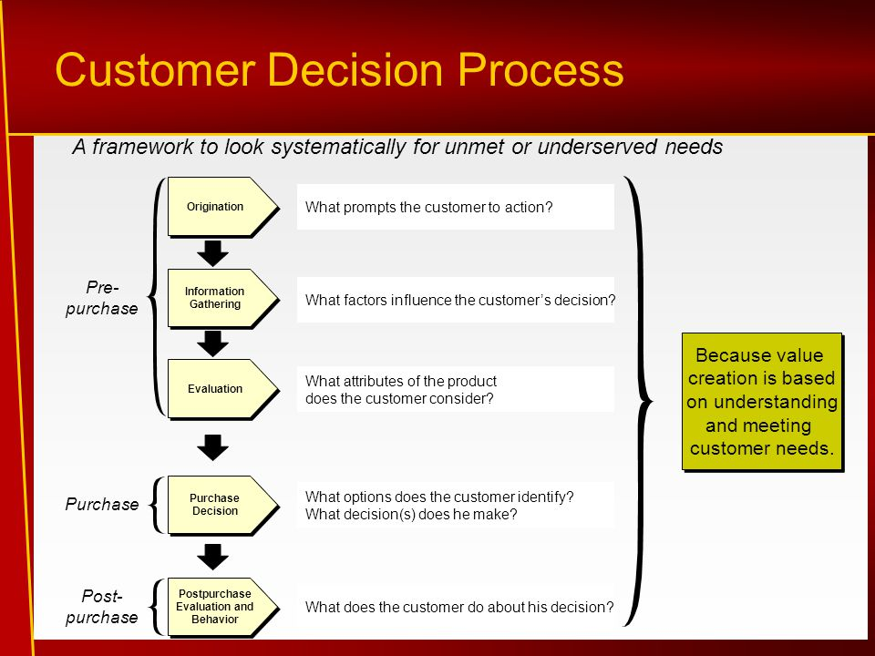 Customer Decision Process