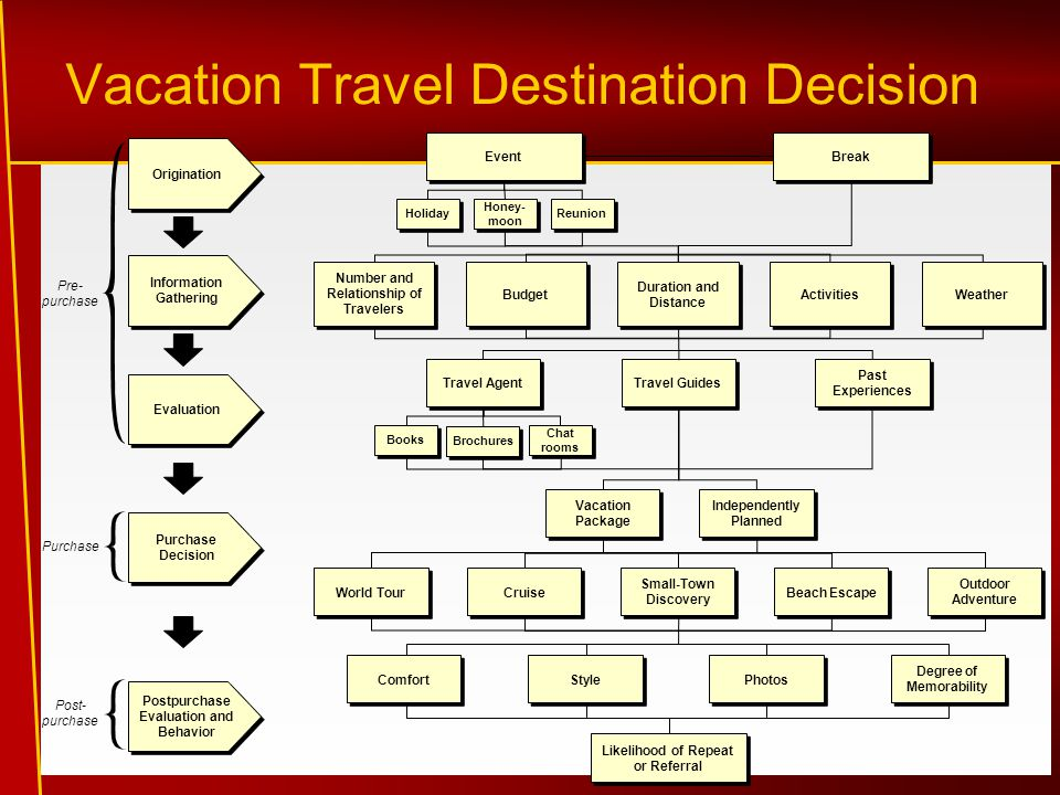 Vacation Travel Destination Decision