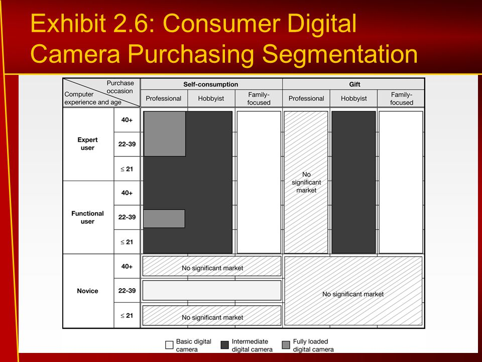 Exhibit 2.6: Consumer Digital Camera Purchasing Segmentation