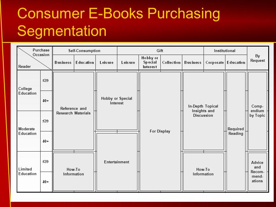 Consumer E-Books Purchasing Segmentation