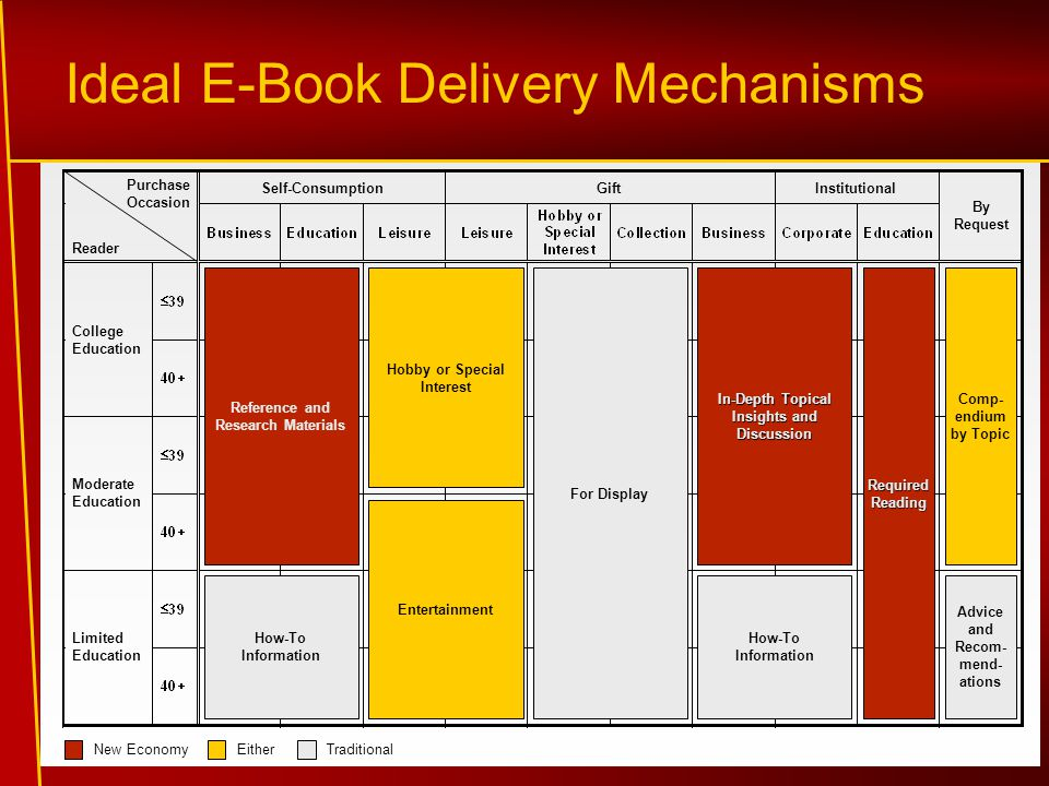 Ideal E-Book Delivery Mechanisms