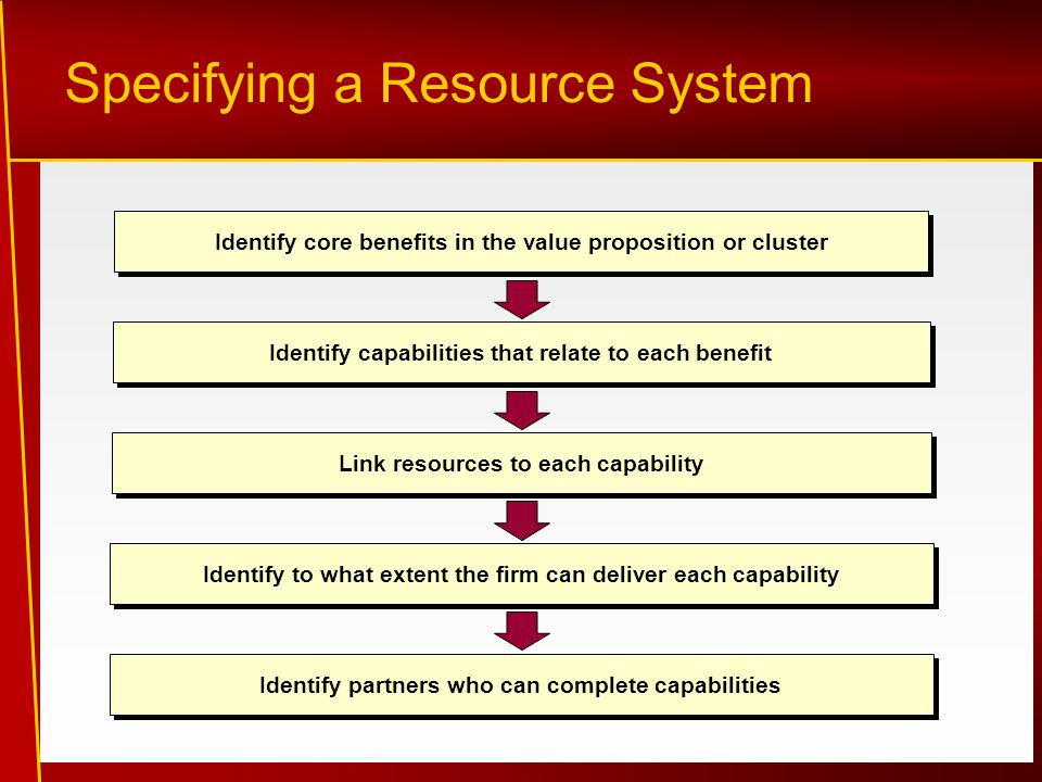 Specifying a Resource System