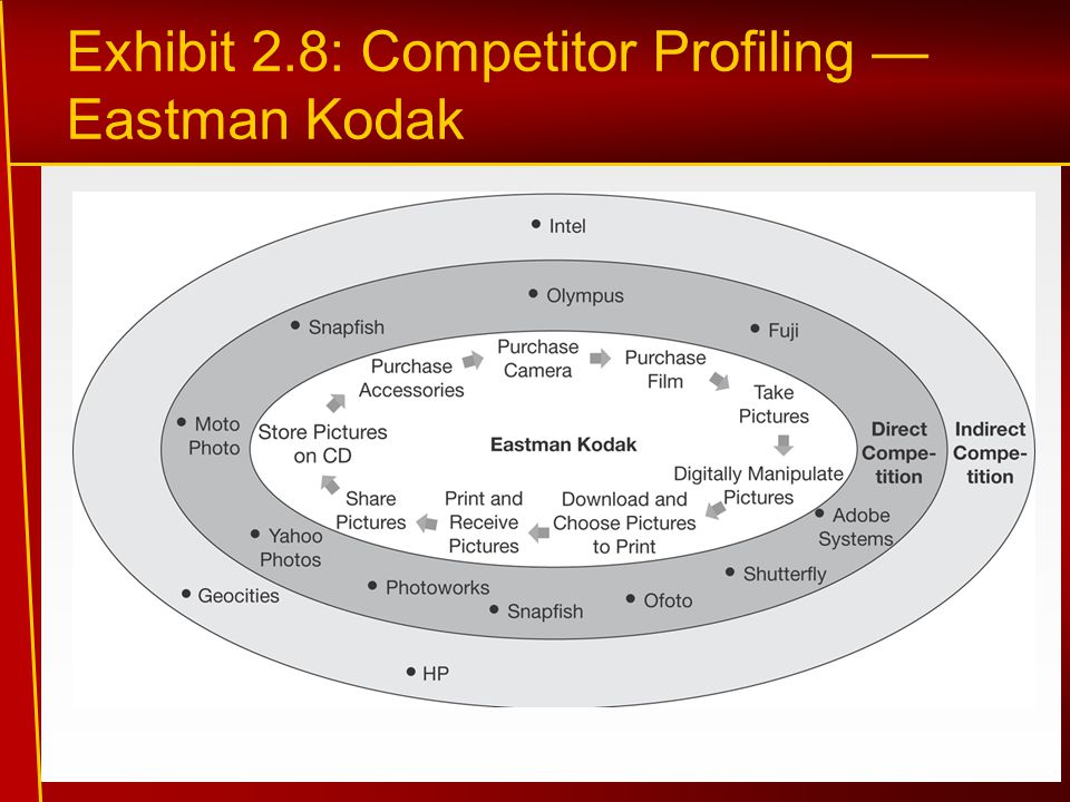 Exhibit 2.8: Competitor Profiling — Eastman Kodak