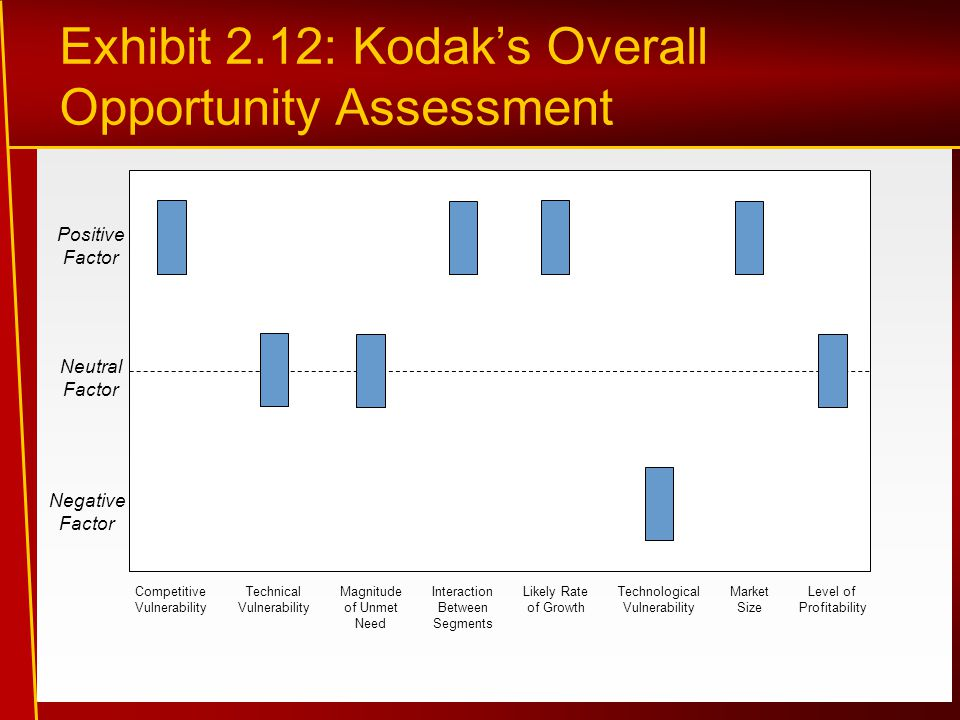 Exhibit 2.12: Kodak's Overall Opportunity Assessment