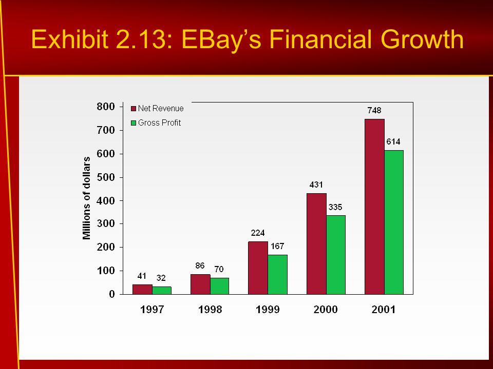 Exhibit 2.13: EBay's Financial Growth