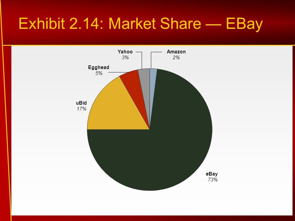 Exhibit 2.14: Market Share — EBay