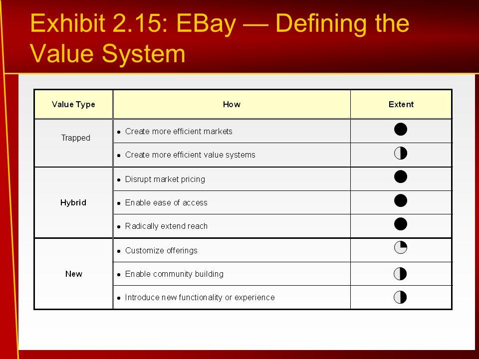 Exhibit 2.15: EBay — Defining the Value System