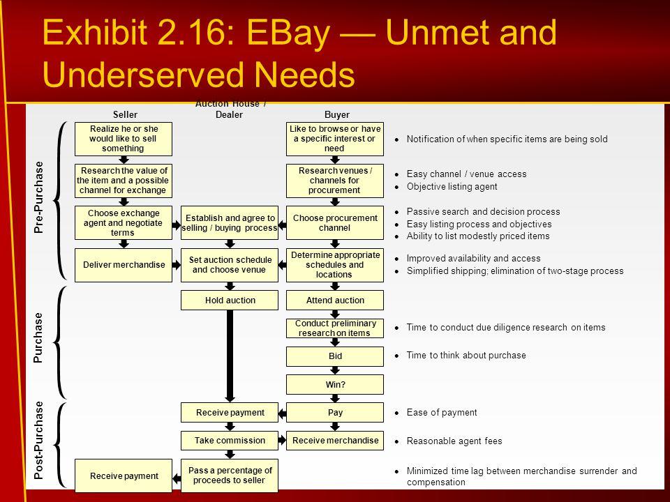 Exhibit 2.16: EBay — Unmet and Underserved Needs