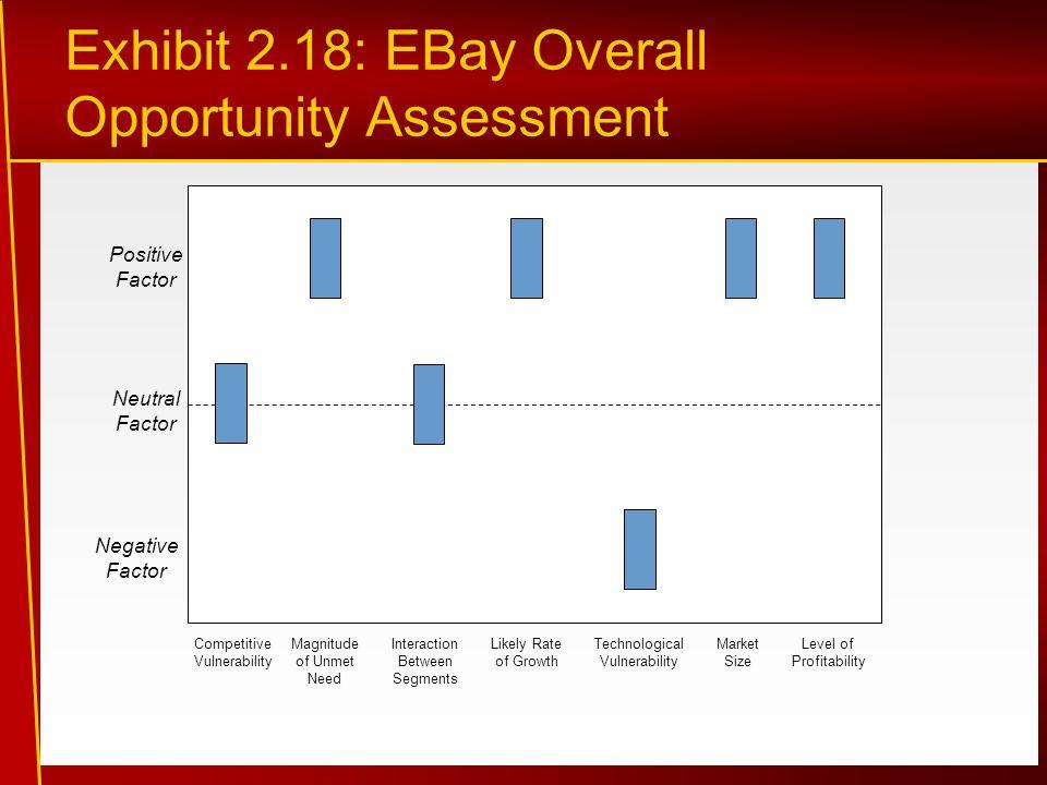 Exhibit 2.18: EBay Overall Opportunity Assessment