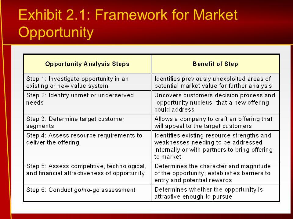 Exhibit 2.1: Framework for Market Opportunity