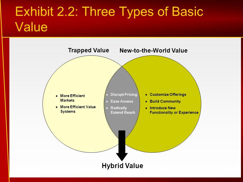 Exhibit 2.2: Three Types of Basic Value