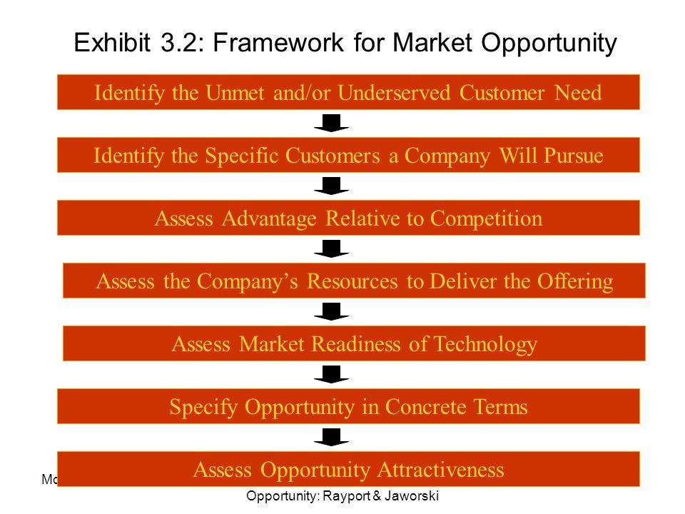 Exhibit 3.2: Framework for Market Opportunity