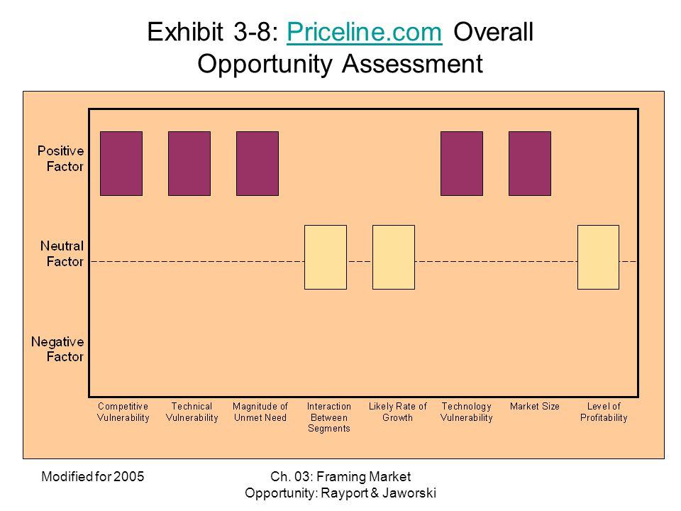 Exhibit 3-8: Priceline.com Overall Opportunity Assessment