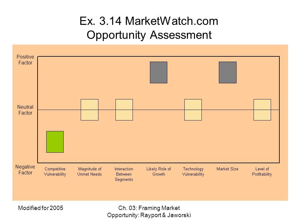 Ex. 3.14 MarketWatch.com Opportunity Assessment