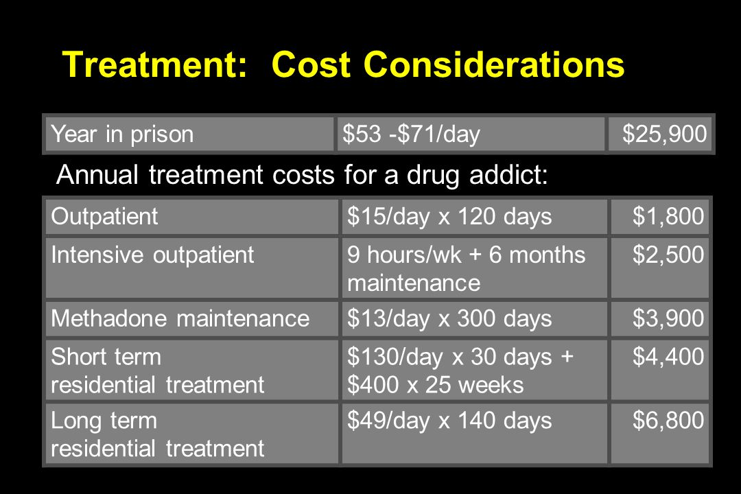 Treatment: Cost Considerations