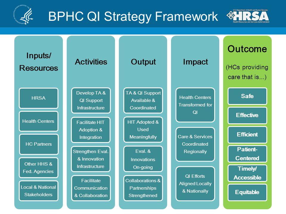 BPHC QI Strategy Framework
