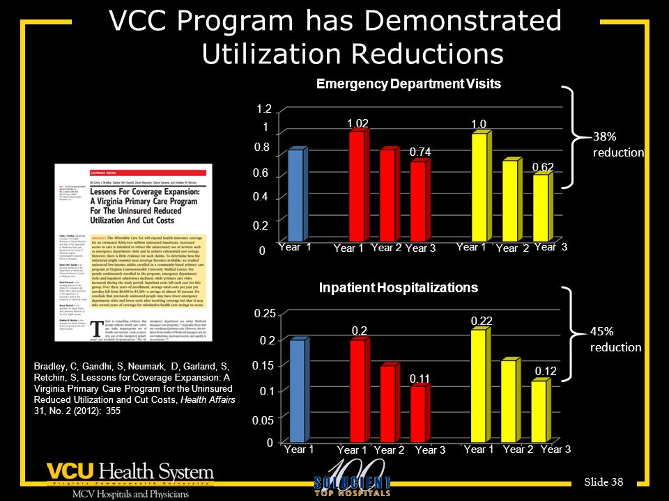 VCC Program has Demonstrated Utilization Reductions