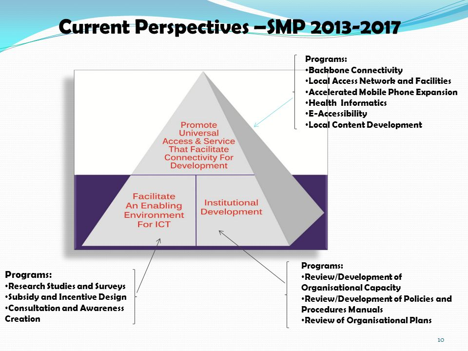 Current Perspectives –SMP 2013-2017