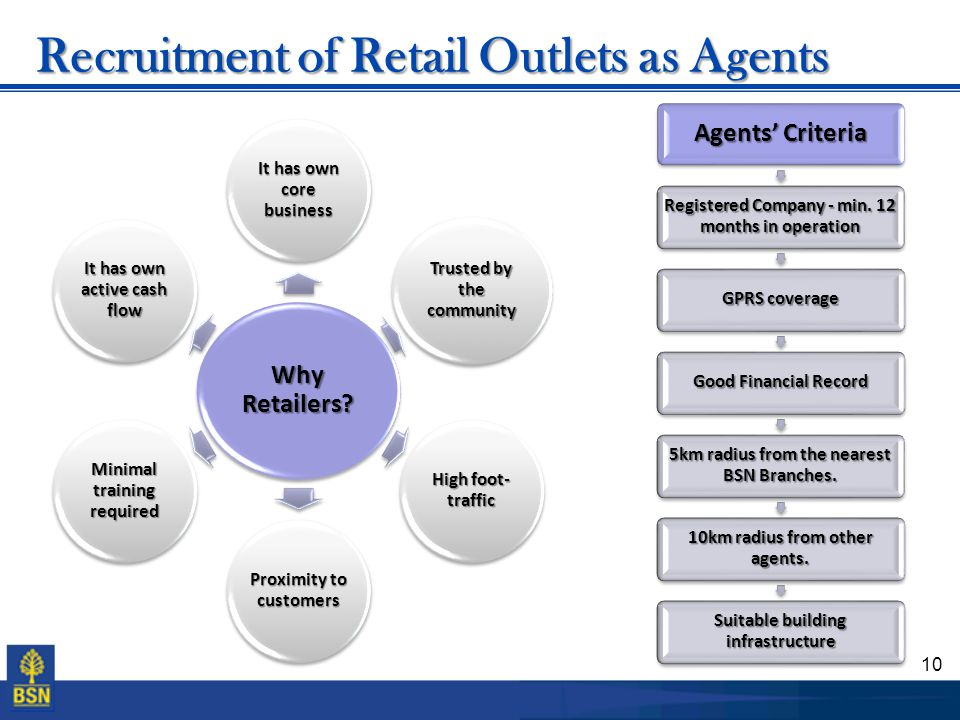 Recruitment of Retail Outlets as Agents