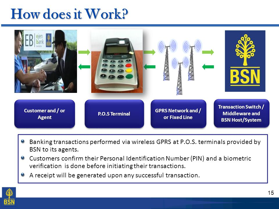 How does it Work Transaction Switch / Middleware and BSN Host/System. GPRS Network and / or Fixed Line.