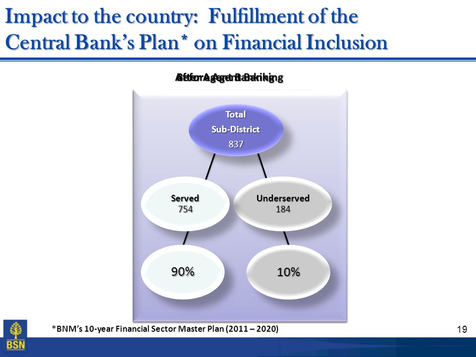 Impact to the country: Fulfillment of the Central Bank's Plan