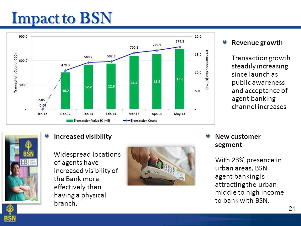 Impact to BSN Revenue growth