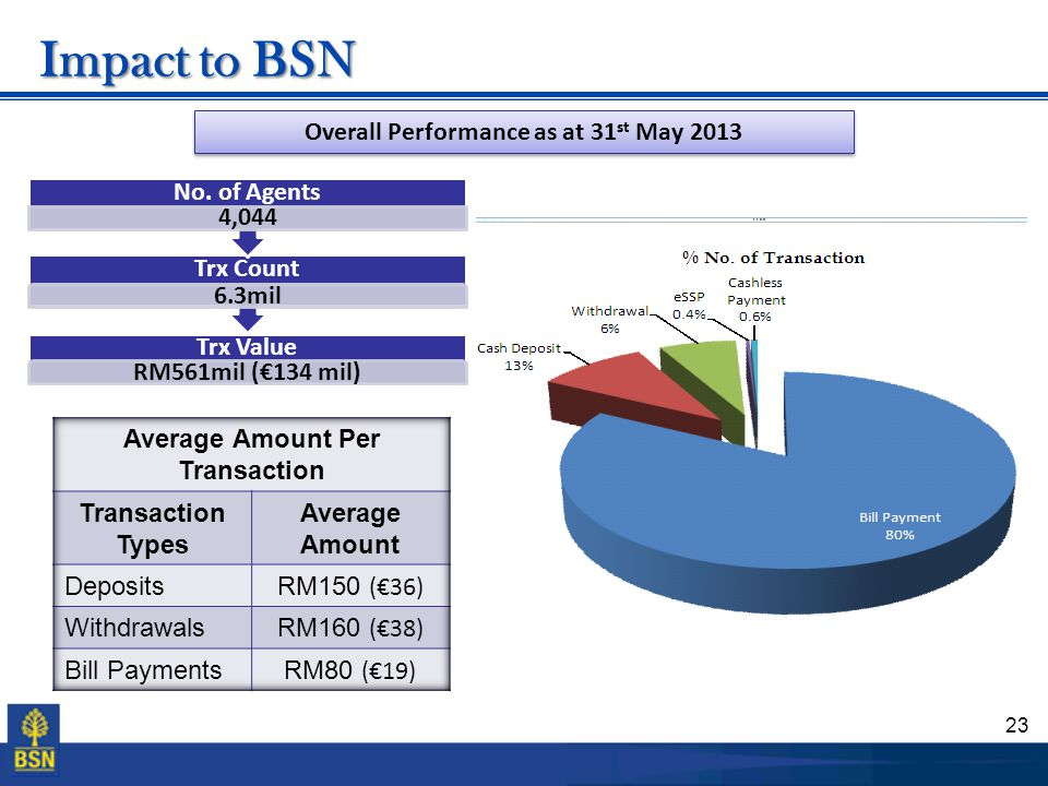 Overall Performance as at 31st May 2013 Average Amount Per Transaction