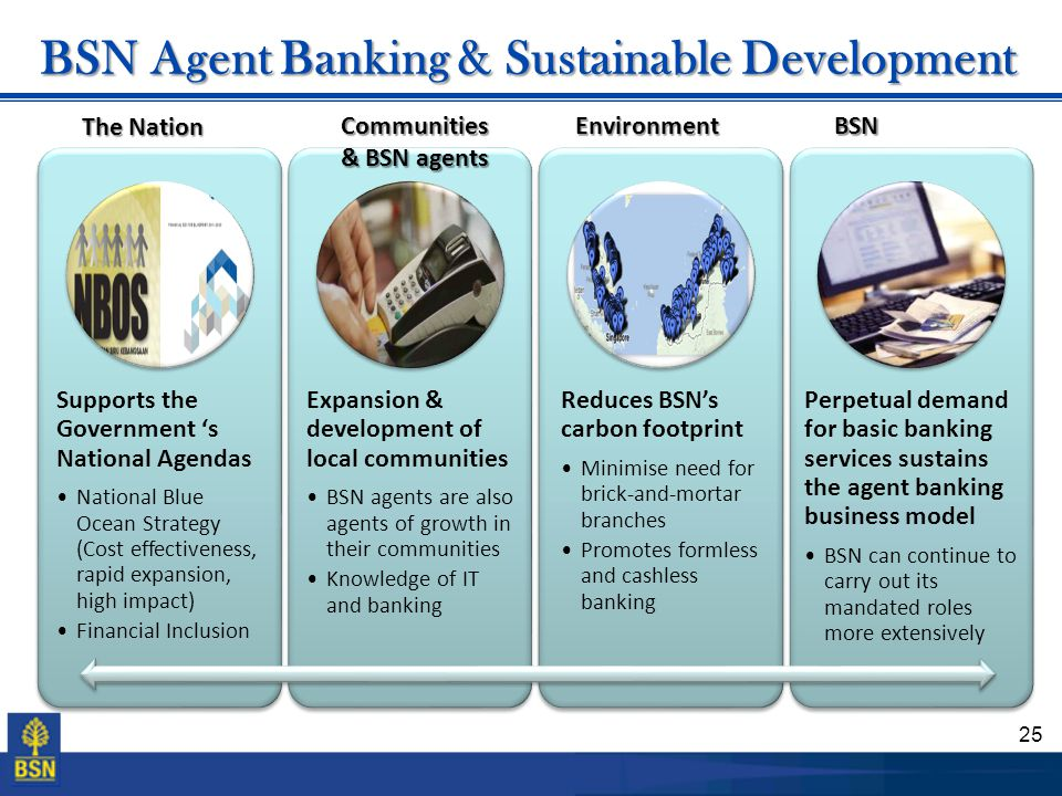 BSN Agent Banking & Sustainable Development