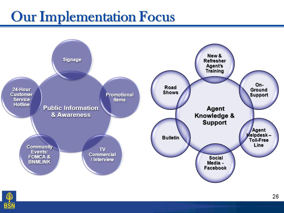 Our Implementation Focus