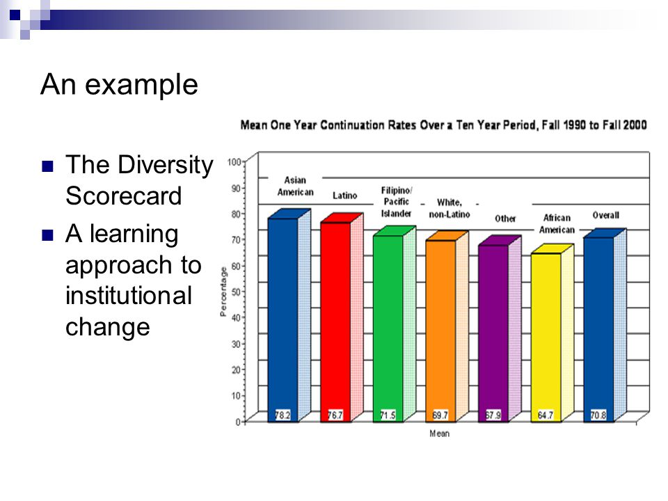 An example The Diversity Scorecard
