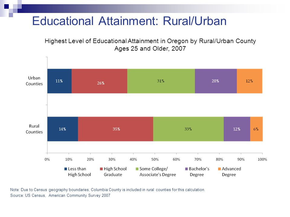 Educational Attainment: Rural/Urban