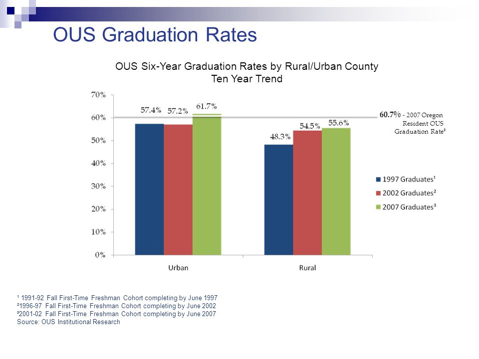 OUS Six-Year Graduation Rates by Rural/Urban County