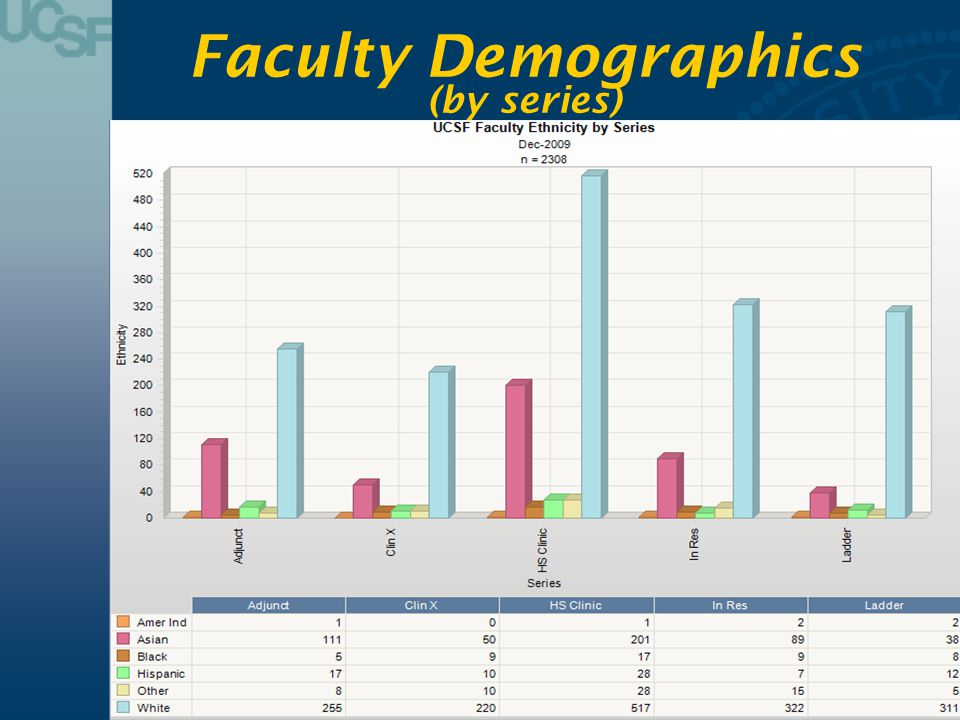Faculty Demographics (by series)