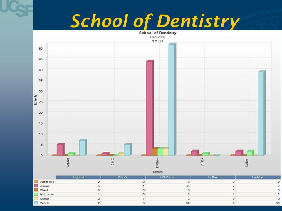 School of Dentistry Dentistry has 171 faculty with 3 Black and 7 Hispanic members (a loss of 3 Hispanic fac members from 2009 data).