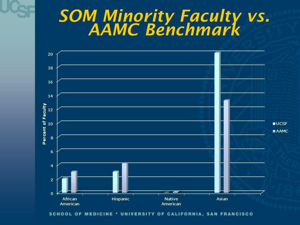 SOM Minority Faculty vs. AAMC Benchmark
