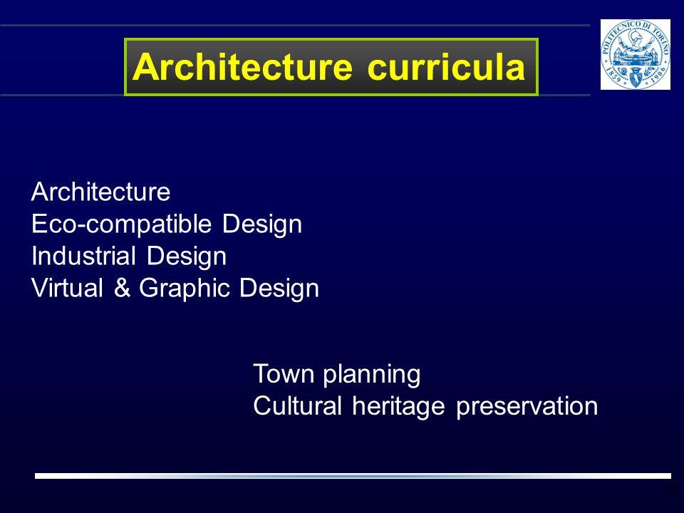 Architecture curricula