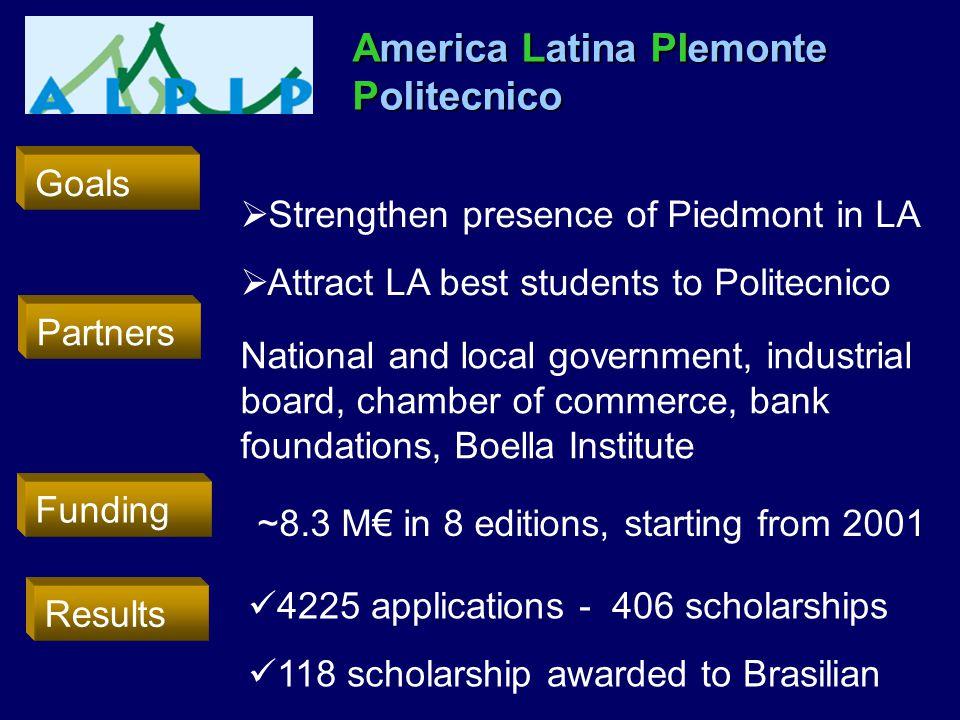 America Latina PIemonte Politecnico
