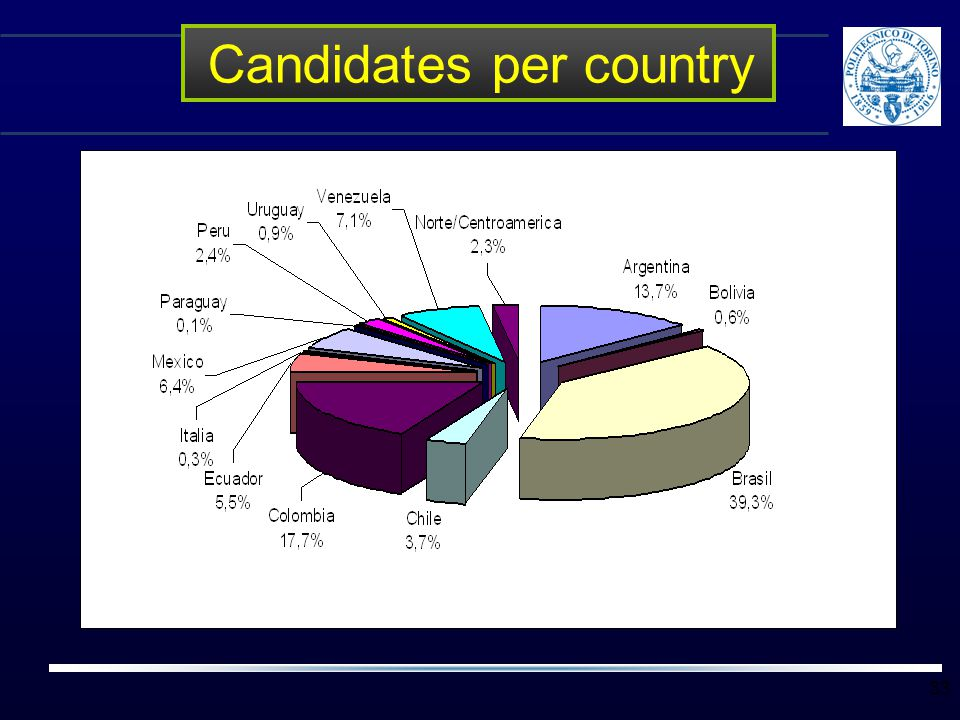 Candidates per country