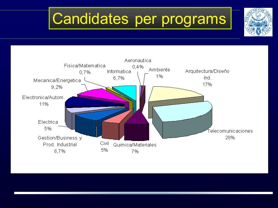 Candidates per programs