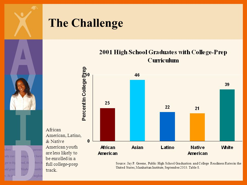The Challenge Percent in College Prep