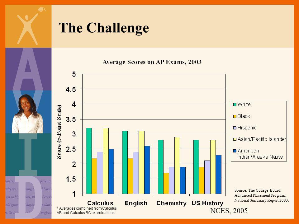 Average Scores on AP Exams, 2003