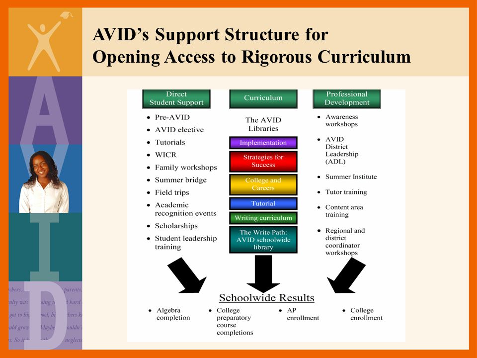 AVID's Support Structure for Opening Access to Rigorous Curriculum