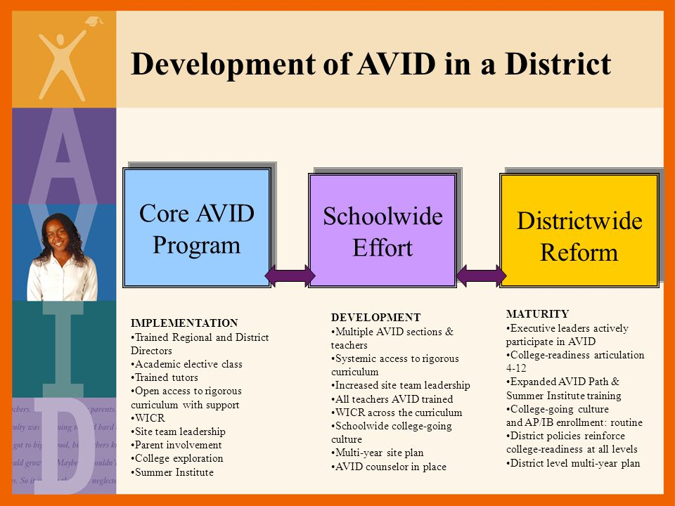 Development of AVID in a District