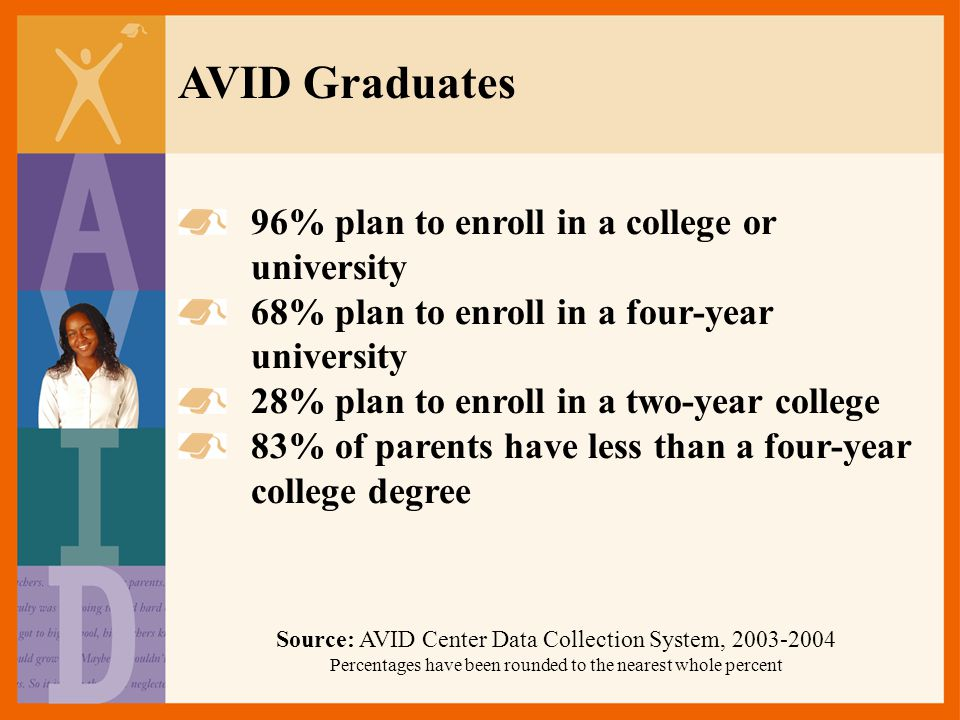 AVID Graduates 96% plan to enroll in a college or university
