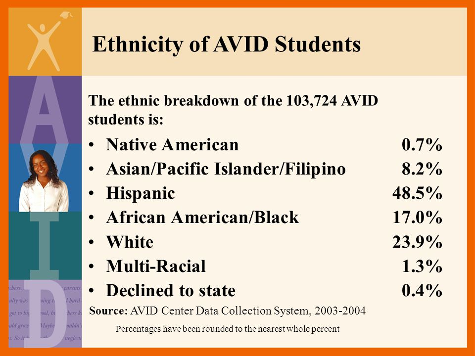 Ethnicity of AVID Students