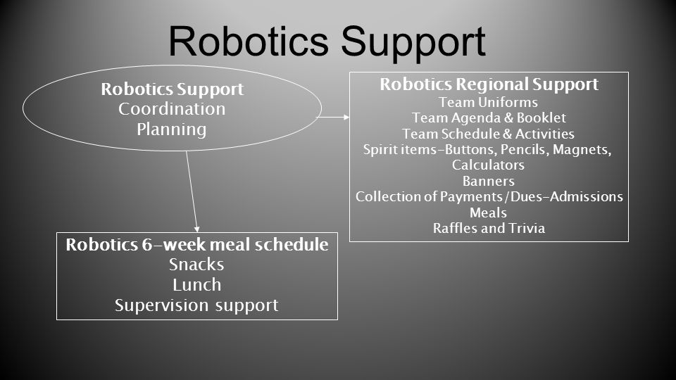 Robotics Regional Support Robotics 6-week meal schedule