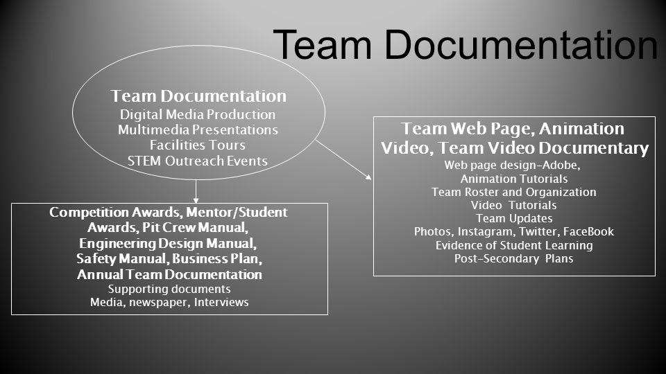 Team Documentation Team Documentation Team Web Page, Animation